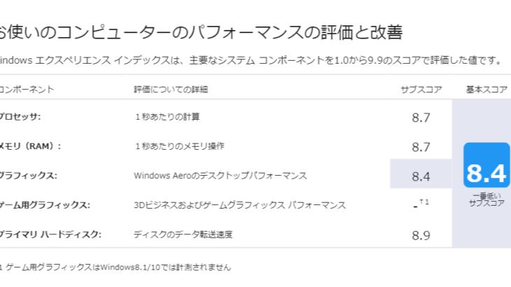 Windows 10で「Windowsエクスペリエンスインデックス」を確認する方法