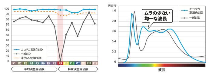 エコリカの高演色LEDワークライトはこんな感じの波長になっています
