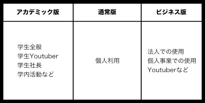 Filmora のライセンス規約の表